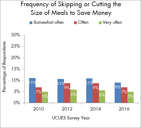 Bar graph displaying gradual decrease in student food insecurity at UC Davis.